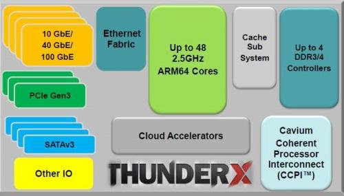 Cavium Thunder X Block Diagram