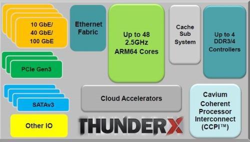 Cavium Thunder X Block Diagram