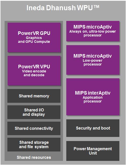 Dhanush WPU Block Diagram