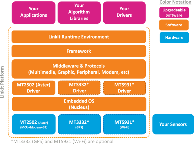 Mediatek LinkIt Overview