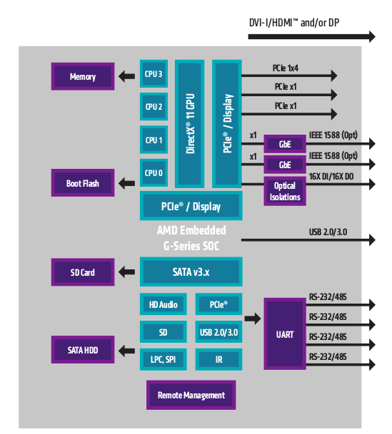 "Block Diagram for a Typical ""High Performance"" PC Built Around AMD G-Series SoCs"
