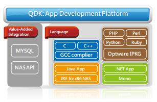 QNAP_Development_Platform