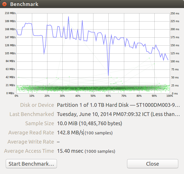 Disks Benchmark of Seagate Drive Connected to SATA