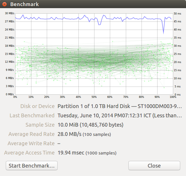 USB 2.0 Seagate Expansion (1TB) Disks Benchmark