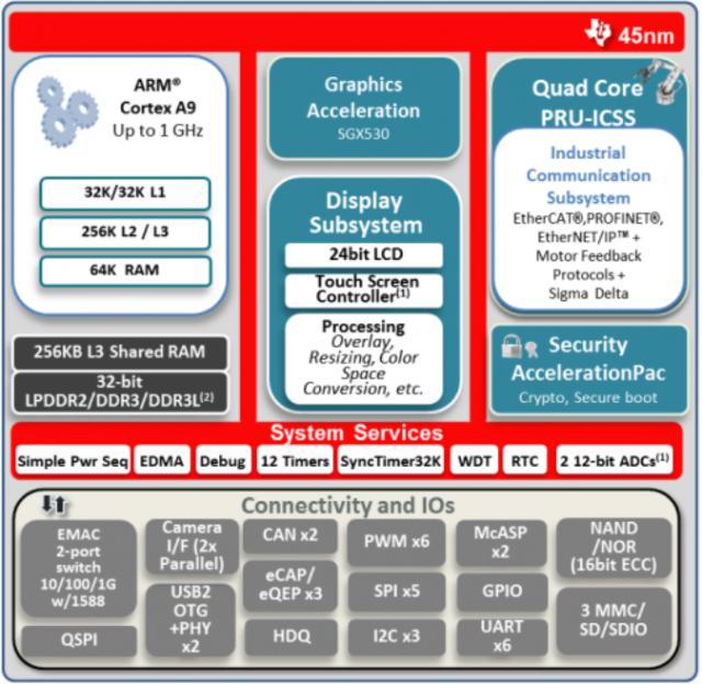 AM437x_Block_Diagram