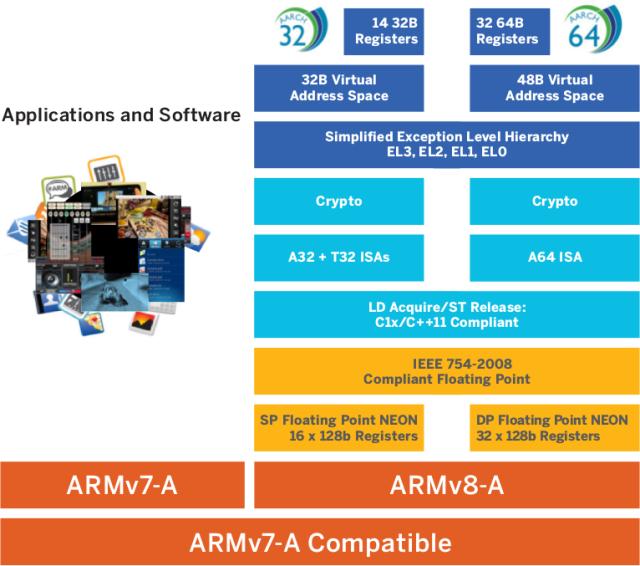 Aarch32 vs Aarch64