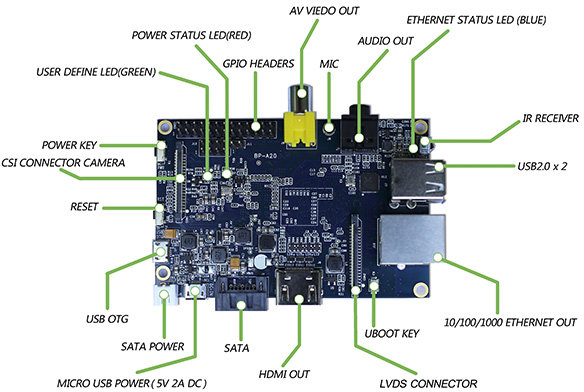 Banana_Pi_Board