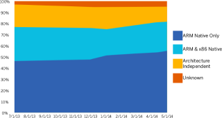 ARM vs x86 vs Architecture Indepent Code for 100 Top Apps in Google Play (US)