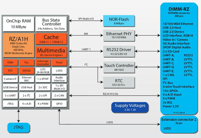 Emtrion_DIMM-RZ_Block_Diagram