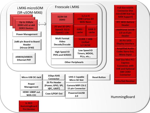 HummingBoard Block Diagram (Click to Enlarge)