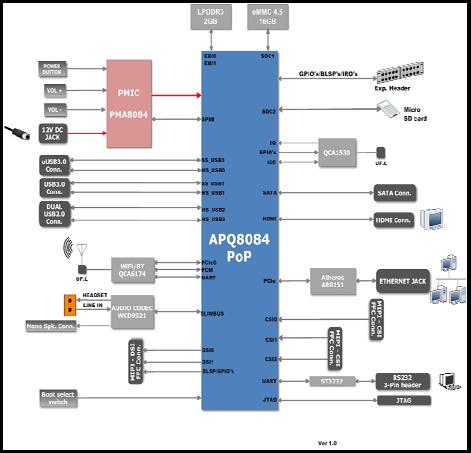IFC6540_Block_Diagram