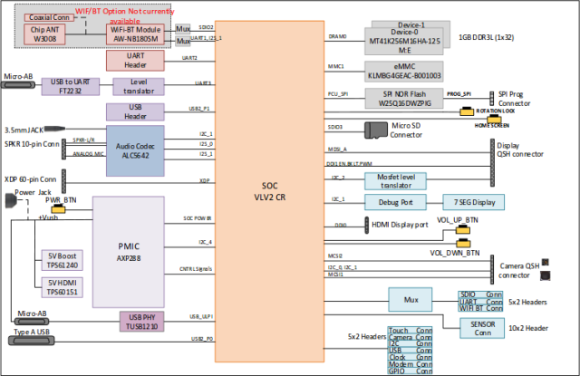 Sharks Cove Block Diagram (Click to Enlarge)