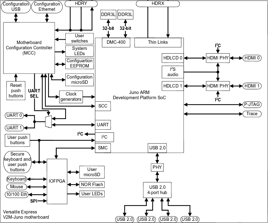 Juno Board Block Diagram (Click to Enlarge)