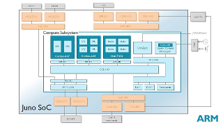 Juno SoC Block Diagram (Click to Enlarge)