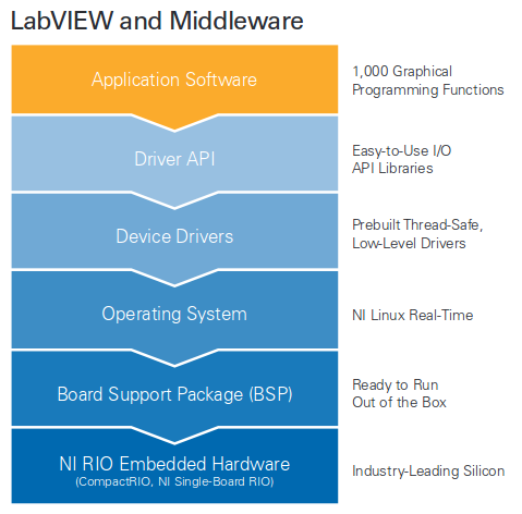 NI_SoM_Labview_Middleware