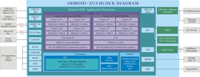 ODROID-XU3 Block Diagram (Click to Enlarge)