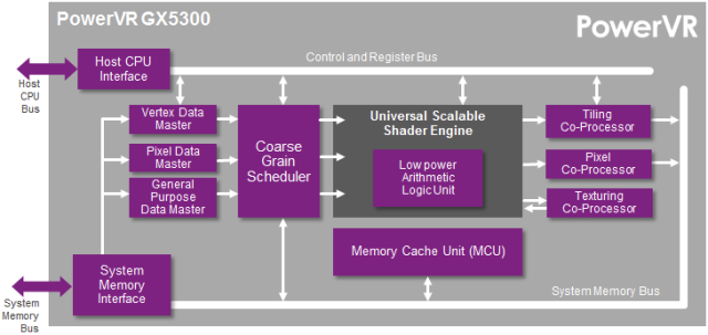 PowerVR GX5300 Block Diagram