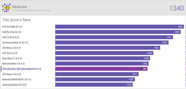 A80 Optimus Board Vellamo Multicore Comparison (Click to Enlarge)