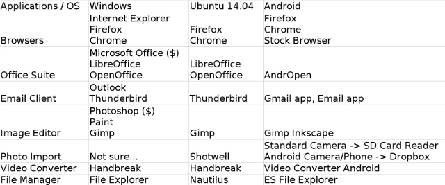 Apps_Windows_Linux_Android