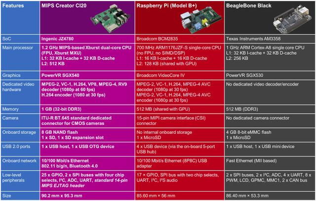 MIPS_Creator_CI20_vs_Raspberry_Pi_vs_BeagleBone_Black