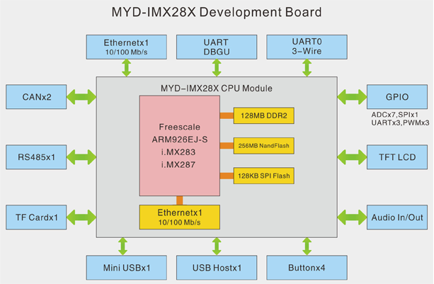 MYD-IMX28X_Block_Diagram