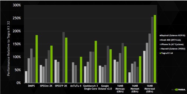 Nvidia Tegra K1 64-bit Benchmarks Against Competition (Click to Enklarge)
