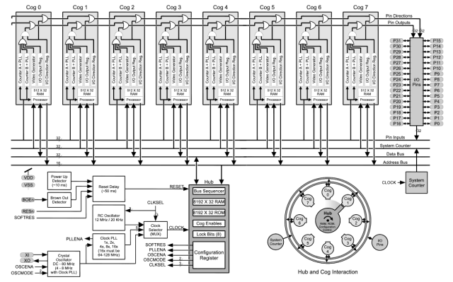 Parallax Block Diagram (Click to Enlarge)