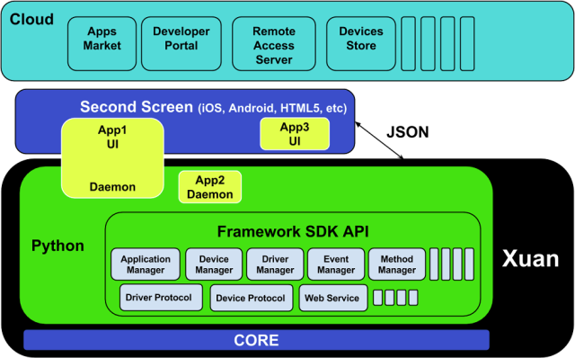 XUAN Software Architecture (Click to Enlarge)