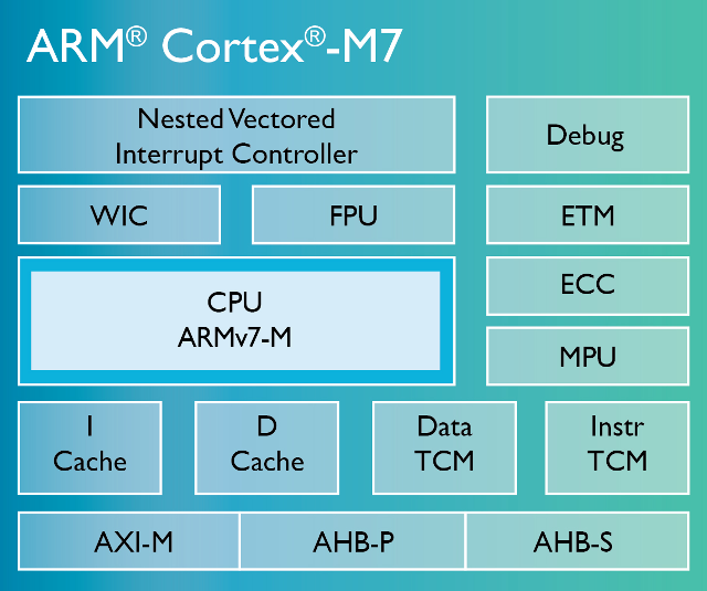 Cortex-M7 Block Diagram