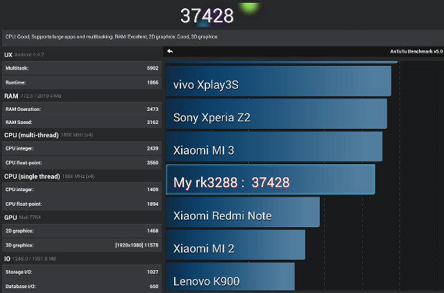 Antutu 5 Results for Kingnovel K-R68 (Click to Enlarge)