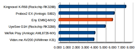 EM6Q-MXQ_Ethernet_Performance