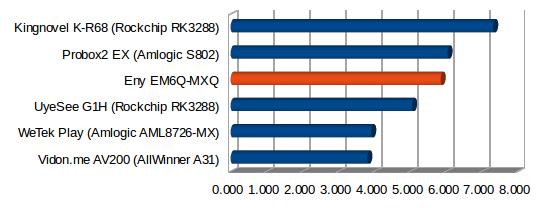 EM6Q-MXQ_Ethernet_Performance