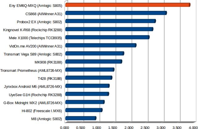 EM6Q-MXQ_Wi-Fi_Performance