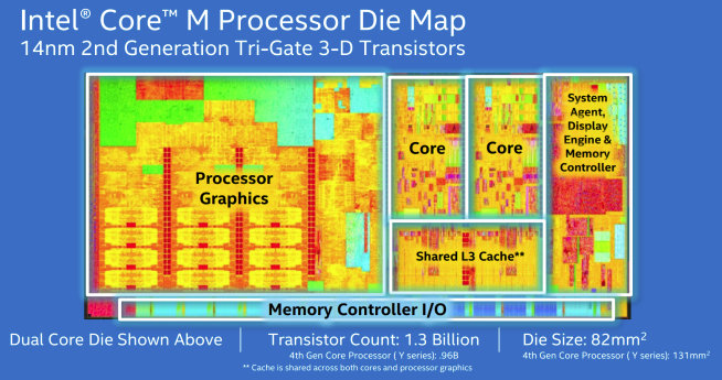 Intel_Core_M_Die_Map