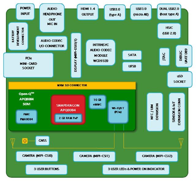 OPEN-Q 8084 Block Diagram