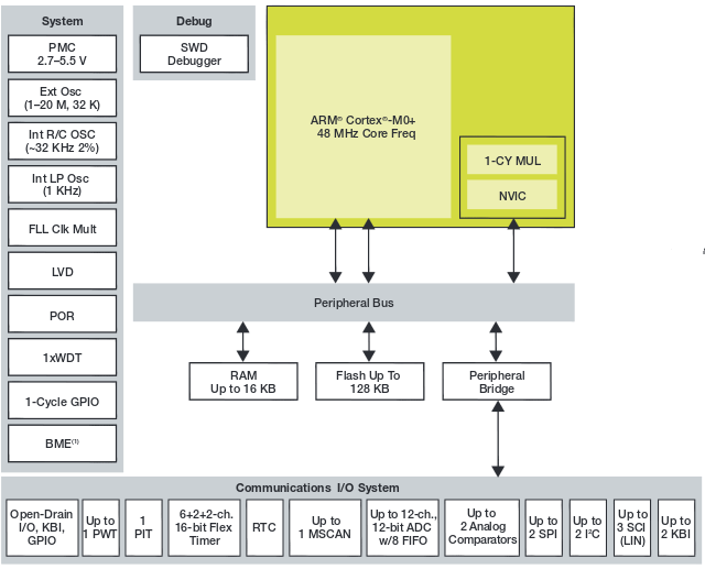 Kinetis EA MCU Block Diagram