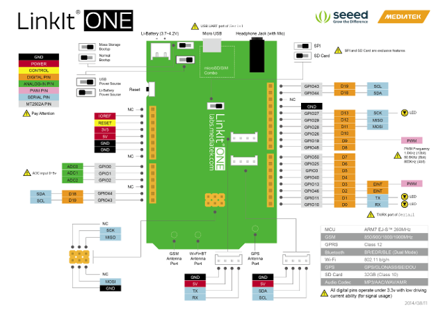 LinkIt ONE Pinout Diagram (Click to Enlarge)