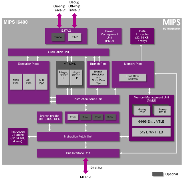 MIPS I6400 Block Diagram (Click to Enlarge)