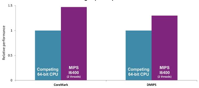 MIPS_I6400_vs_ARMv8