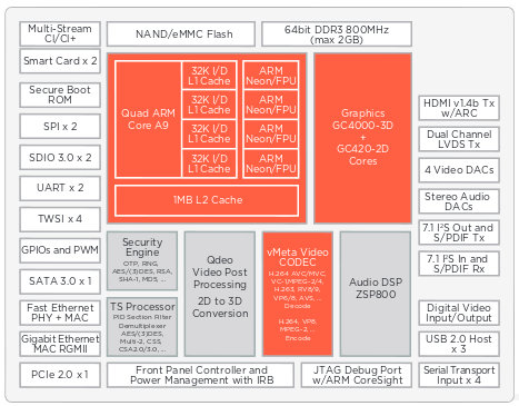 Block Diagram for Older ARMADA 1500 PRO SoC (no 4K)