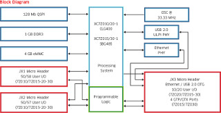 PicoZed Block Diagram (Click to Enlarge)