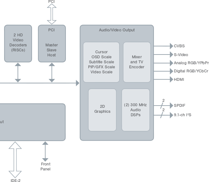 SMP8630_Series_AV_Block_Diagram