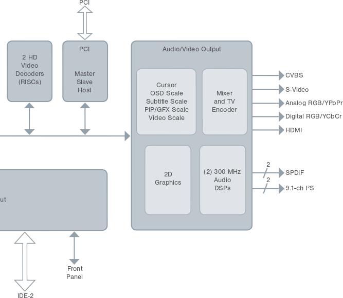 SMP8630_Series_AV_Block_Diagram