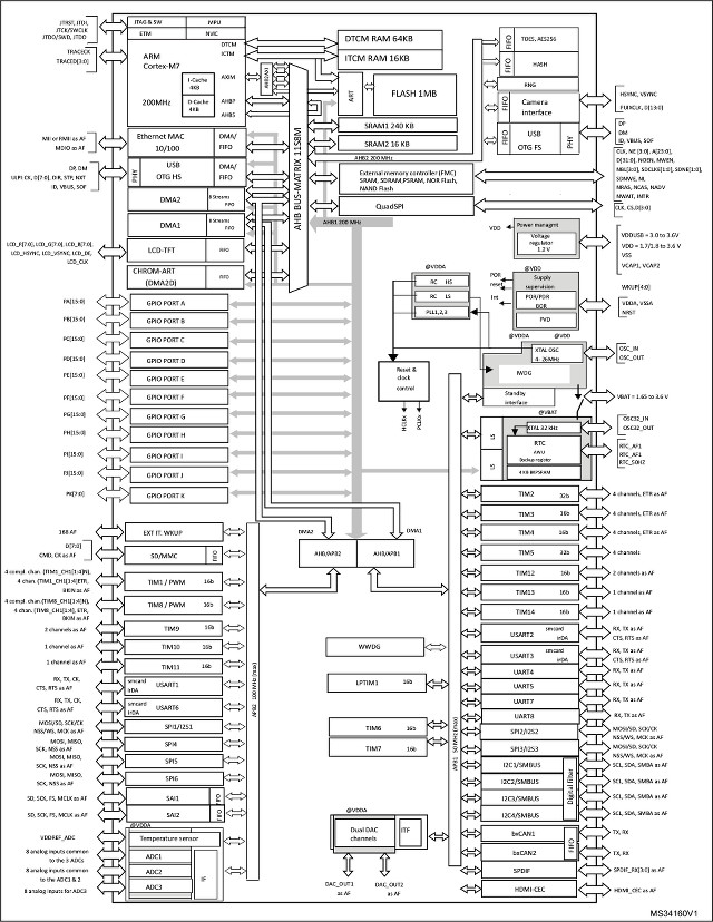 STM32F7 Block Diagram (Click to Enlarge)