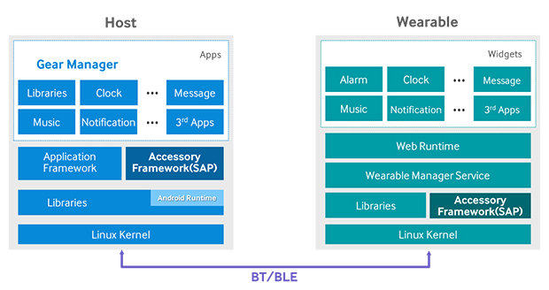 Tizen_Wearables_Architecture
