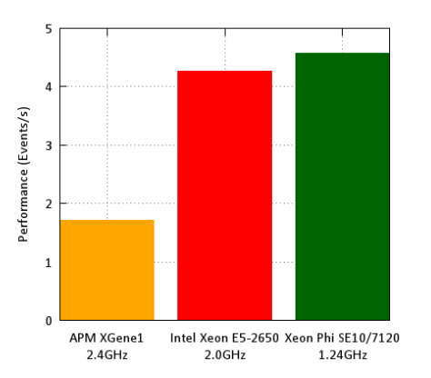 Applied Micro X-Gene (64-bit ARM) vs Intel Xeon (64-bit x86