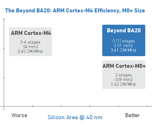 Beyond_BA20_vs_ARM_Cortex_M