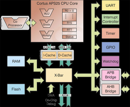 Cortus APS25 Block Diagram