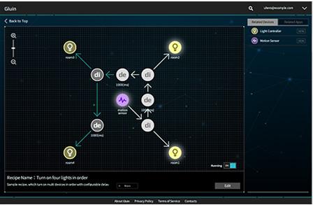 Screenshot of Gluin Graphical Development Tool