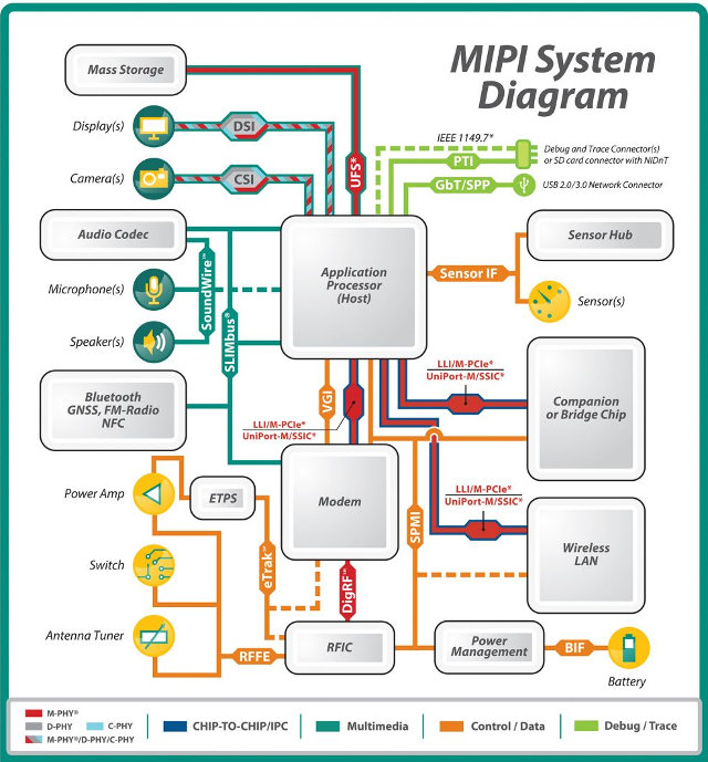 Existing MIPI Standards (Click to Enlarge)
